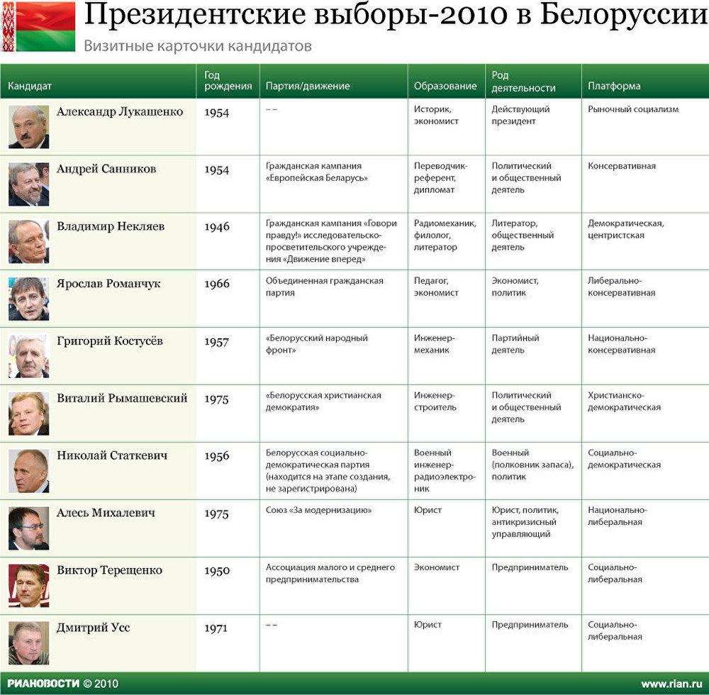 Президентские выборы-2010 в Белоруссии