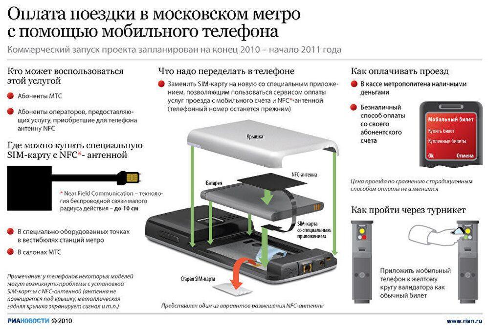 Оплата поездки в московском метро с помощью мобильного телефона
