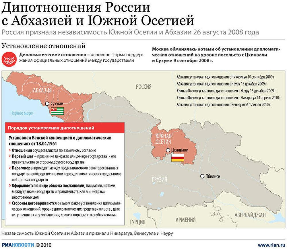 Дипломатические отношения РФ с Абхазией и Осетией