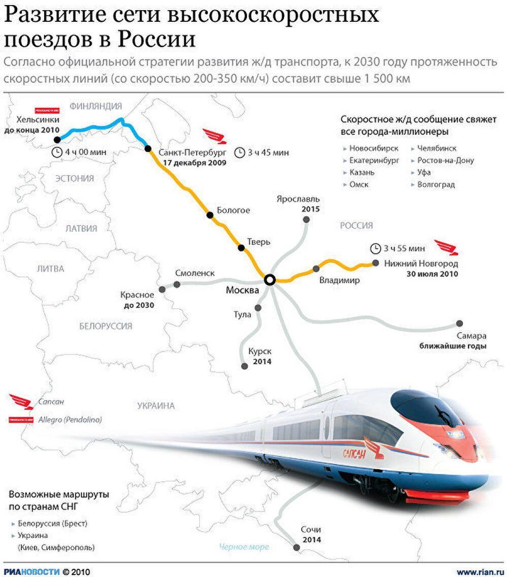 Развитие сети высокоскоростных поездов в России