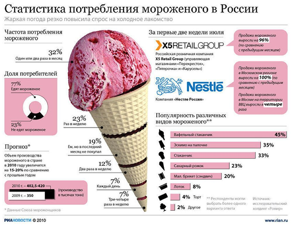 Предпочтения по видам мороженого фото