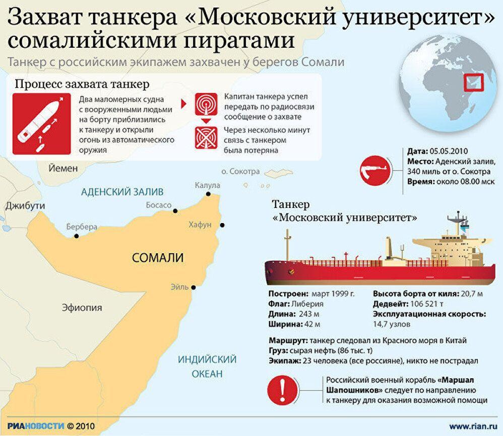 Захват танкера Московский университет сомалийскими пиратами