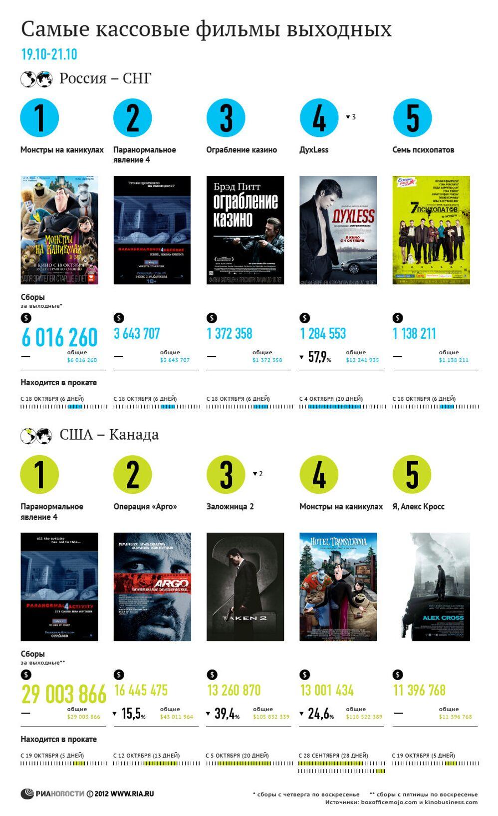 самые кассовые фильмы выходных 19 21 октября риа новости