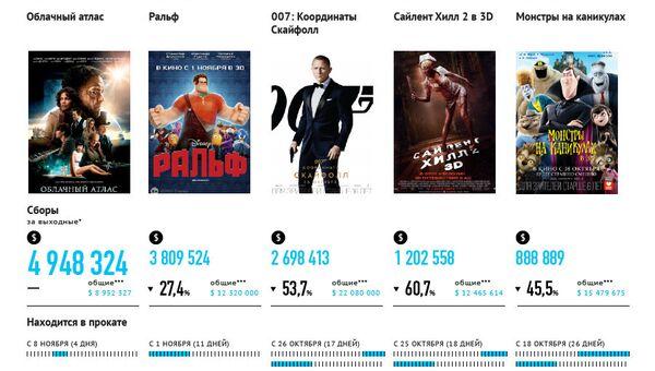 Самые кассовые фильмы выходных (09-11 ноября)