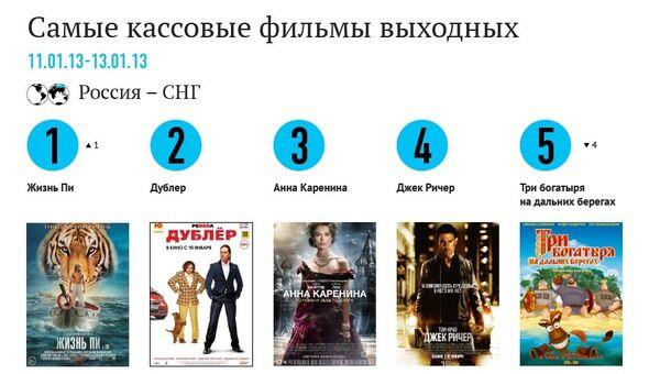 Самые кассовые фильмы выходных (11-13 января)