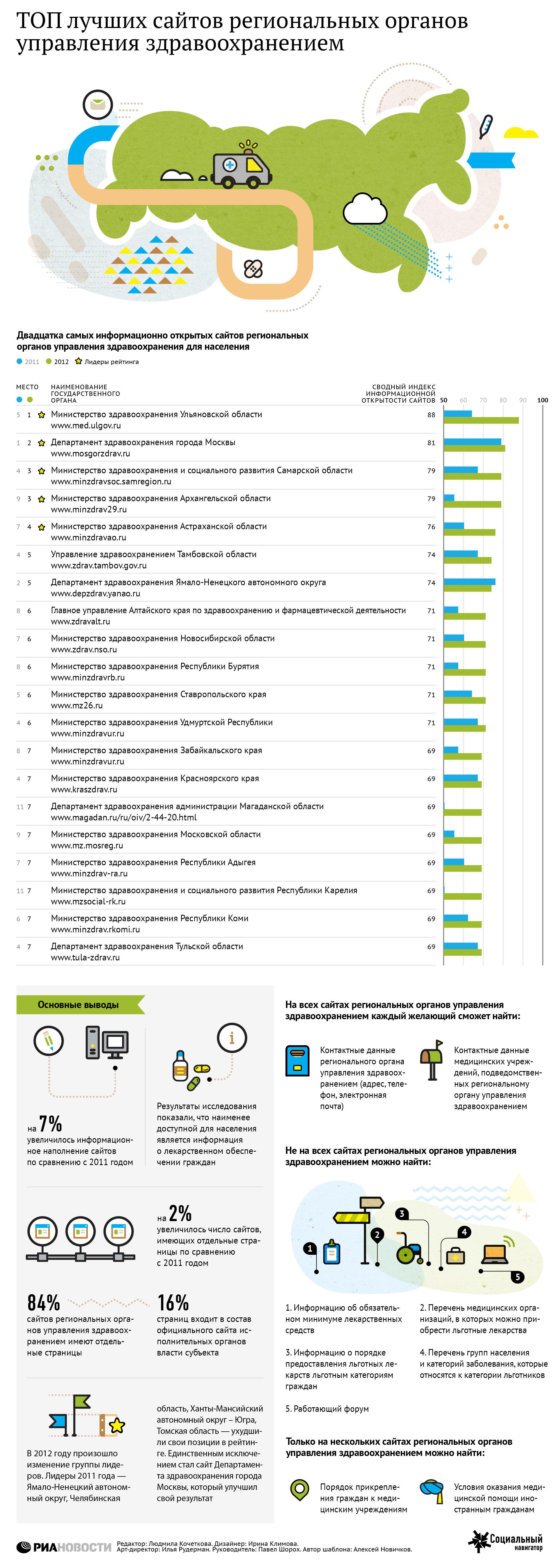Рейтинг прозрачности сайтов региональных органов управления здравоохранением