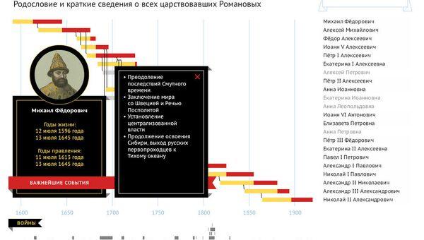 Родословная династии Романовых