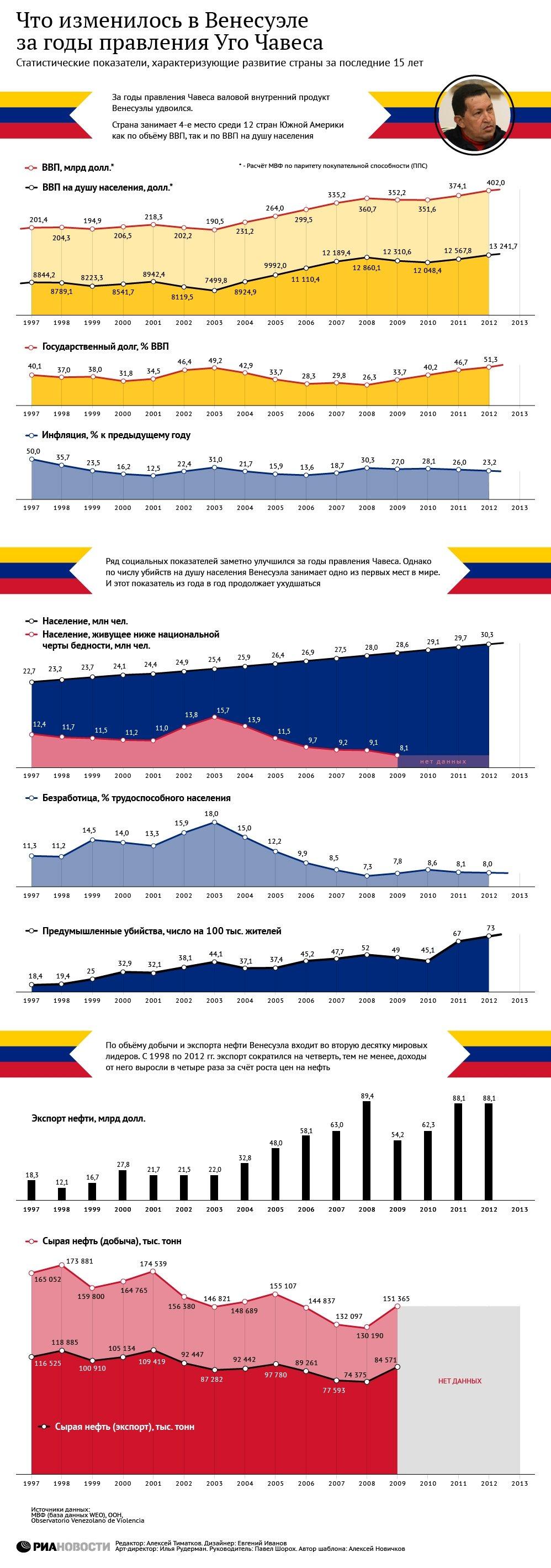 Что изменилось в Венесуэле за годы правления Уго Чавеса