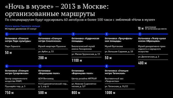 Ночь в музее-2013 в Москве: организованные маршруты