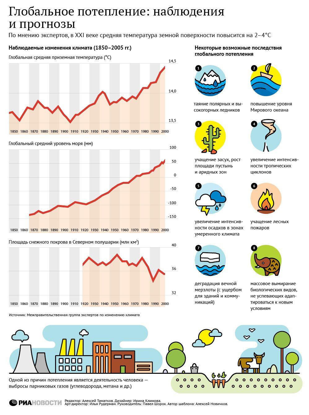 Глобальное потепление: наблюдения и прогнозы