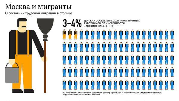 Москва и мигранты