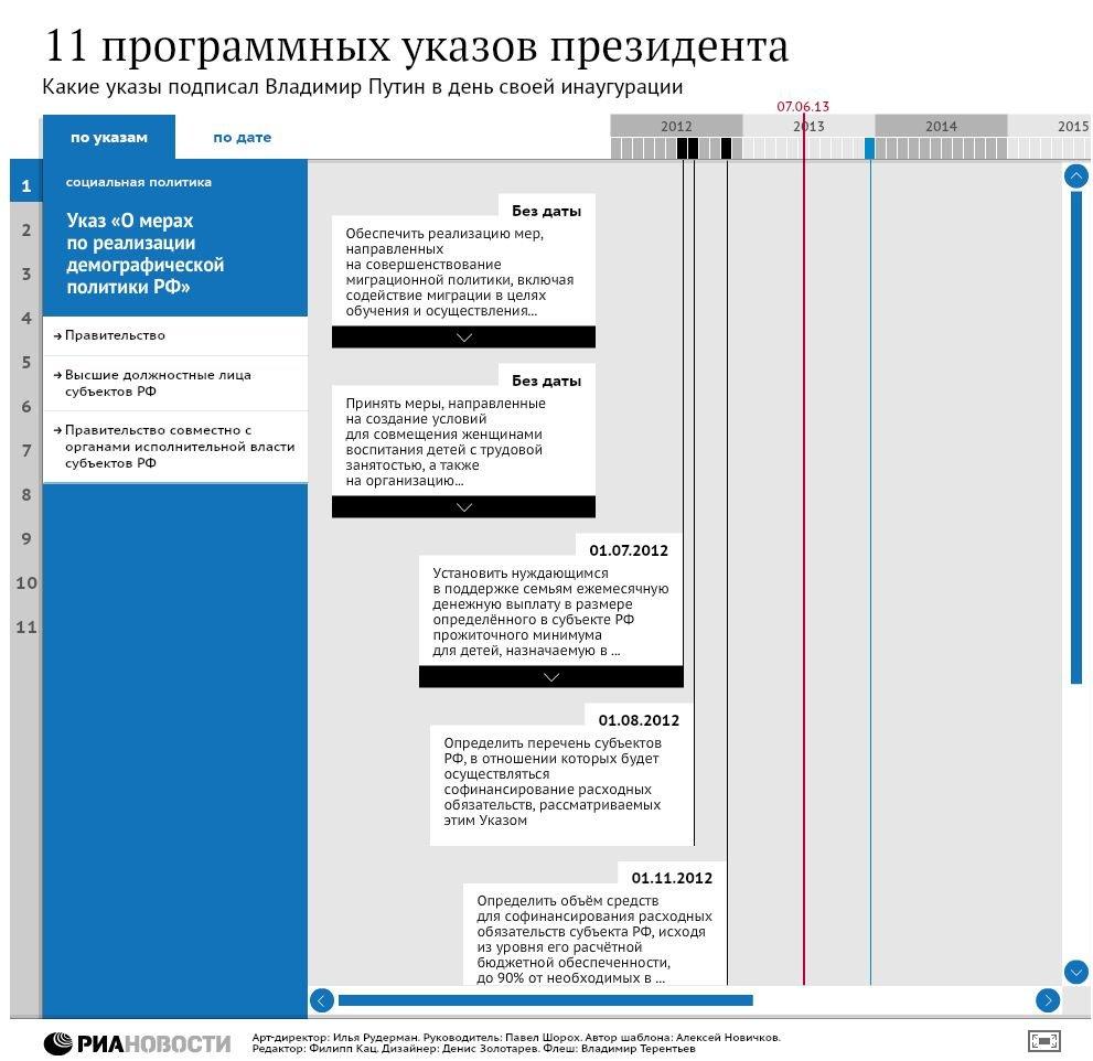 11 программных указов президента