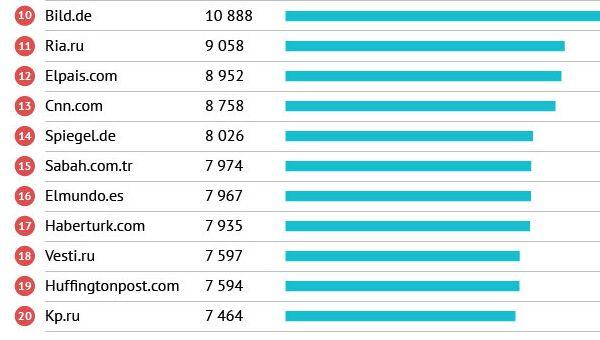 Самые посещаемые сайте в Европе в категории Новости и Информация