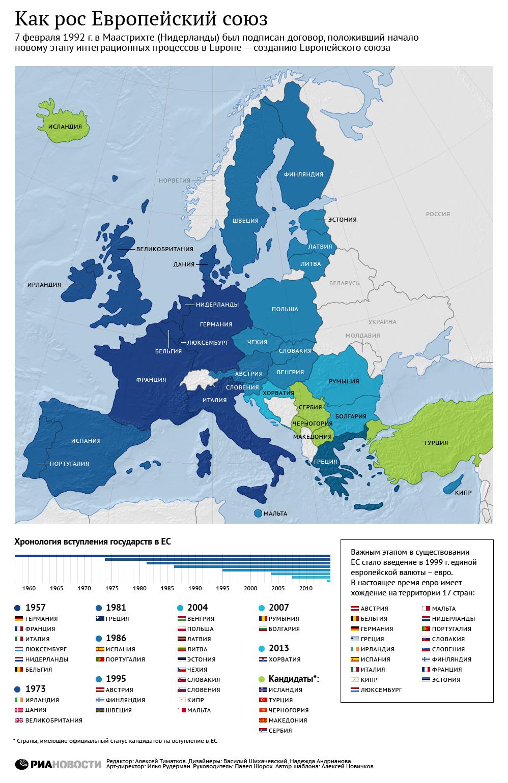 Как рос Европейский союз