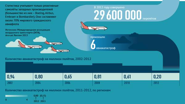 Безопасность авиаперевозок