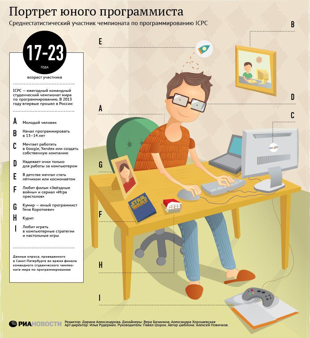 Портрет юного программиста