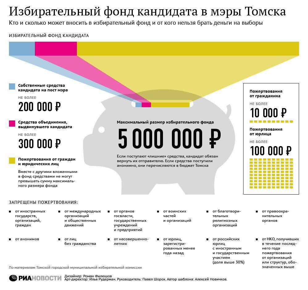 Избирательный фонд кандидатов в мэры Томска