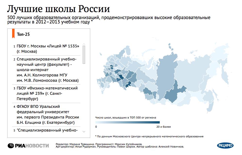Лучшие школы России