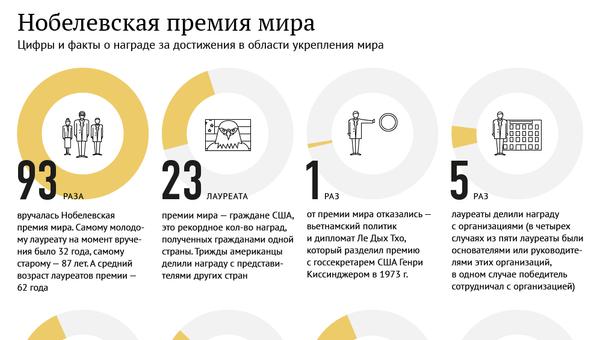 Нобелевская премия мира в цифрах