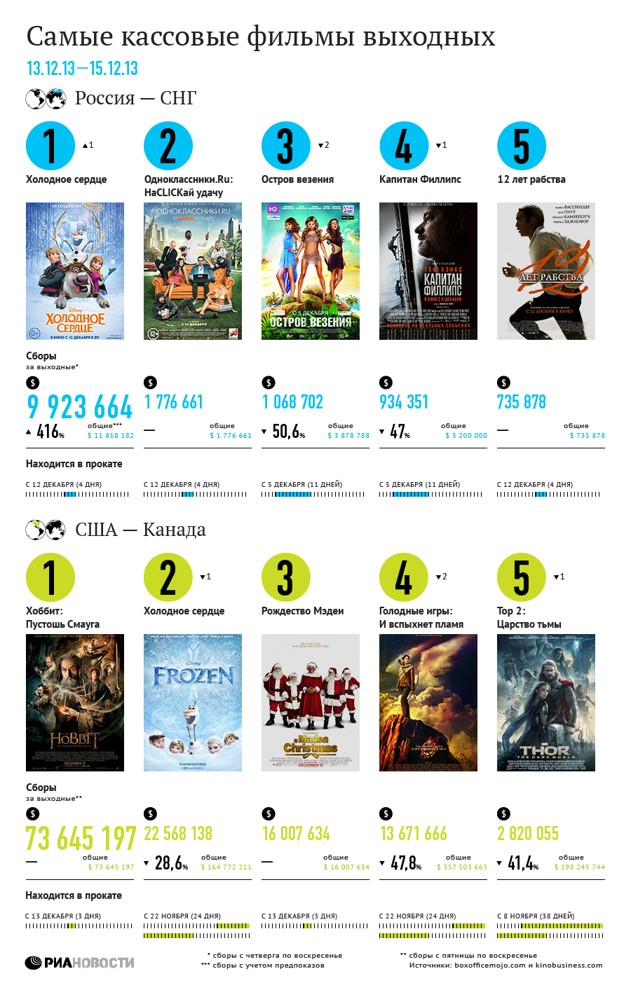 Самые кассовые фильмы выходных (13–15 декабря)