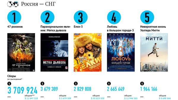 Самые кассовые фильмы выходных (10–12 января)