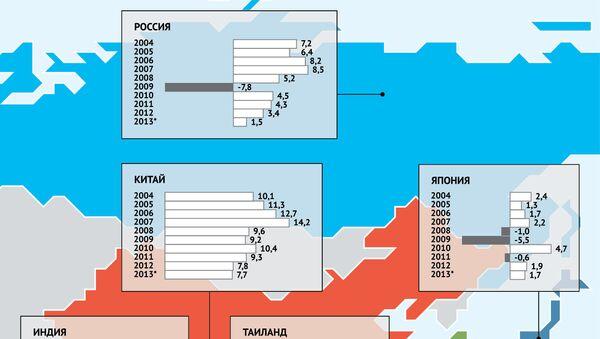 Рост экономики в странах Азиатско-Тихоокеанского региона