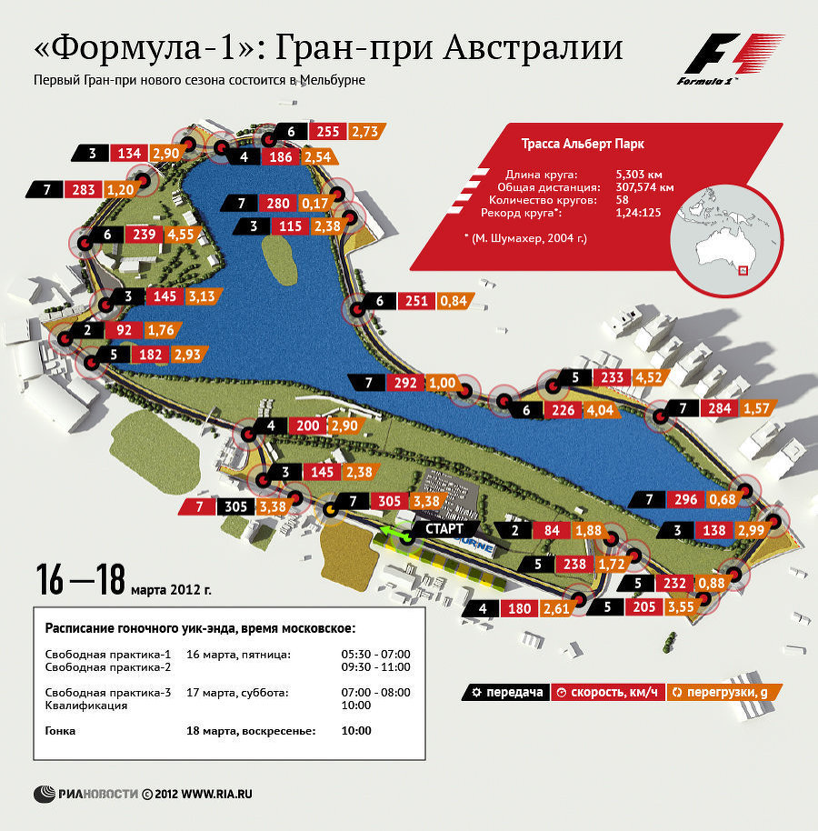 Формула-1: Гран-при Австралии