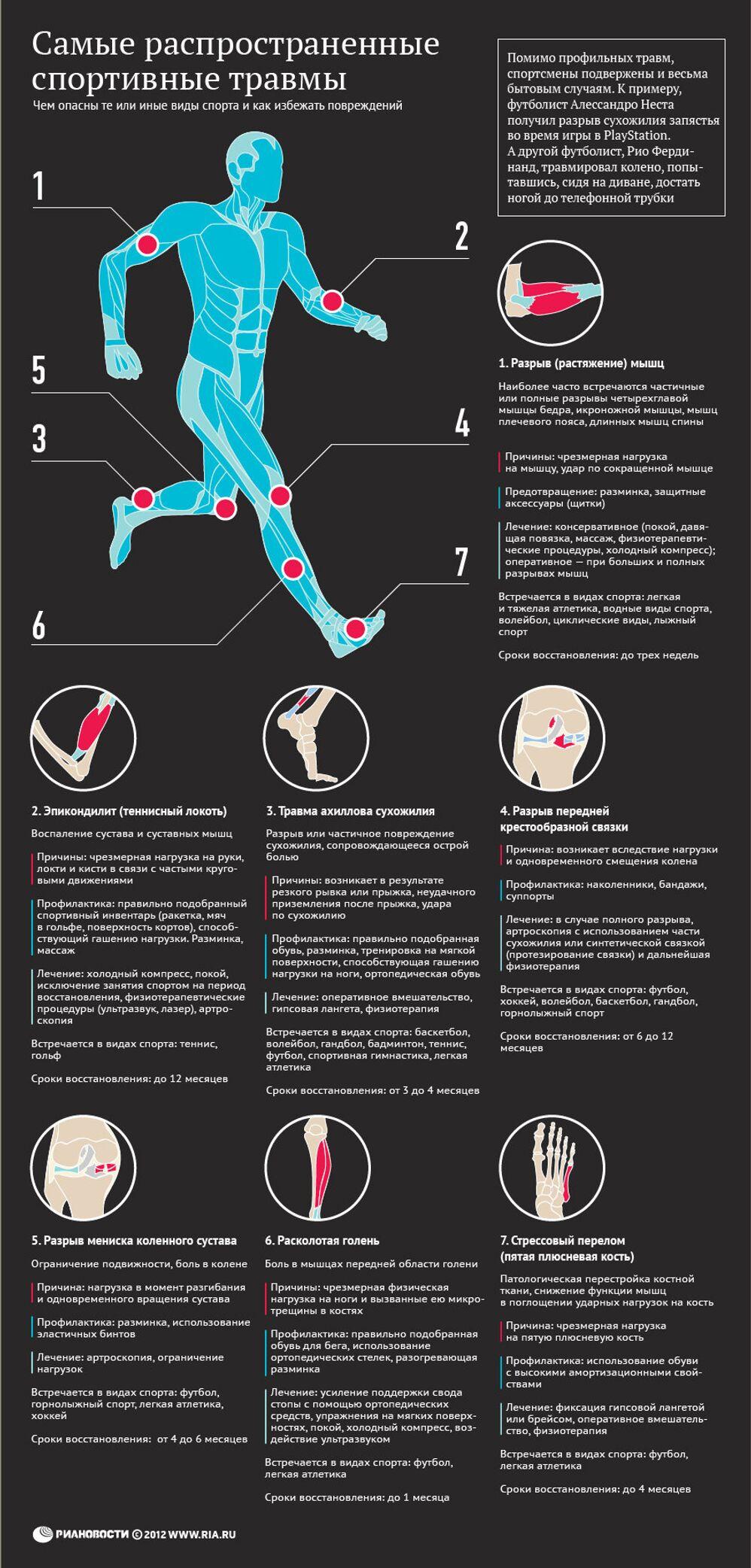 Самые распространенные спортивные травмы