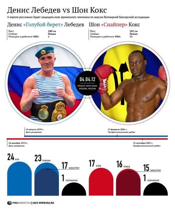 Бокс: Денис Лебедев vs Шон Кокс