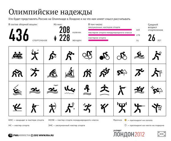 Олимпийские надежды сборной России
