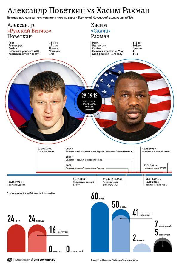 Боксерский поединок Александра Поветкина против Хасима Рахмана