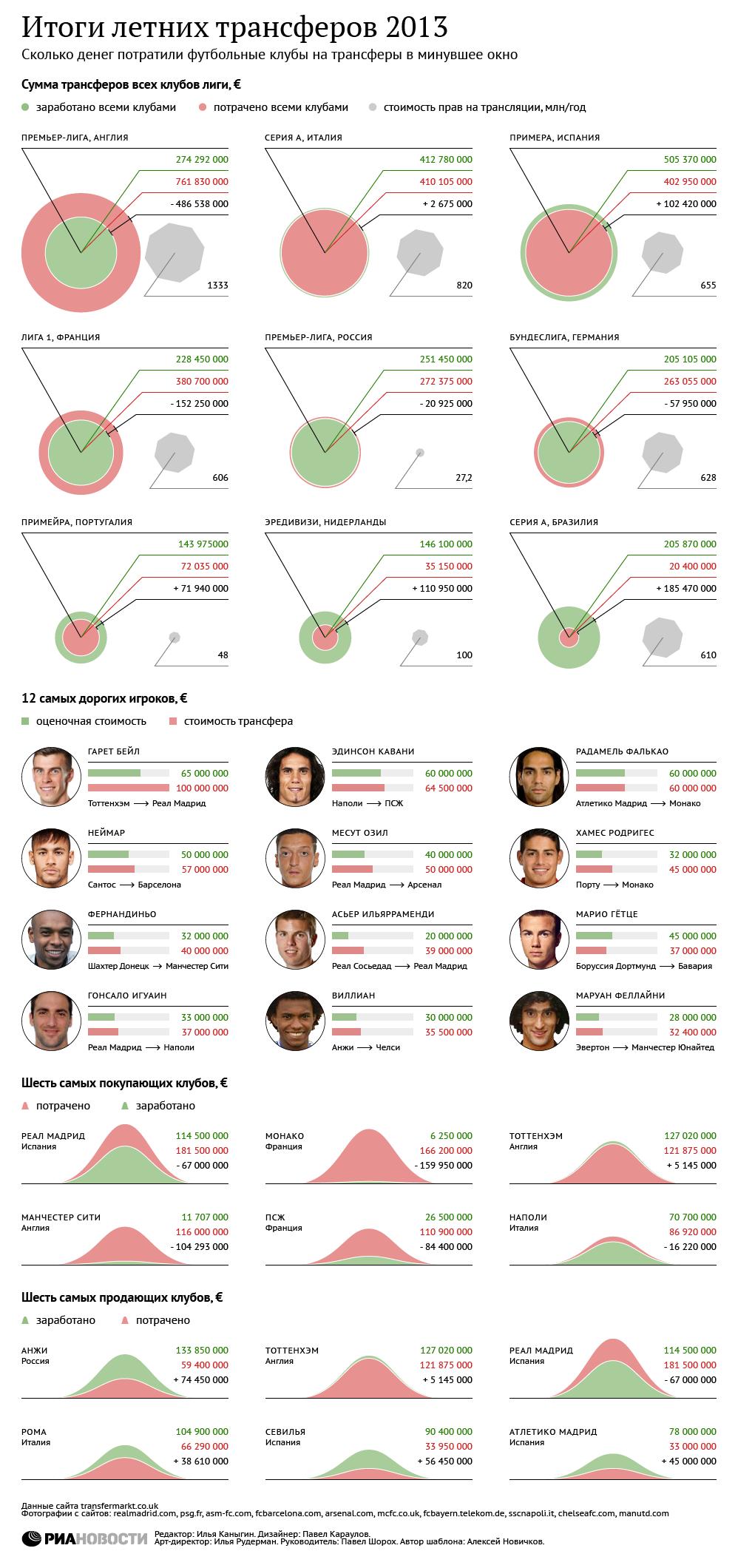 Итоги летних футбольных трансферов 2013 года