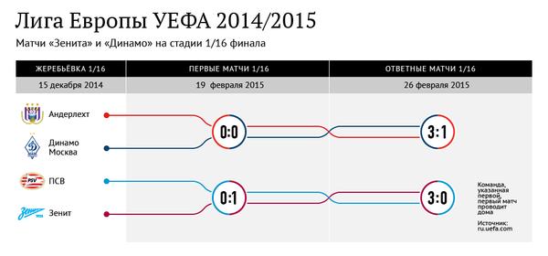 Матчи Зенита и Динамо на стадии 1/16 финала Лиги Европы-2014/2015