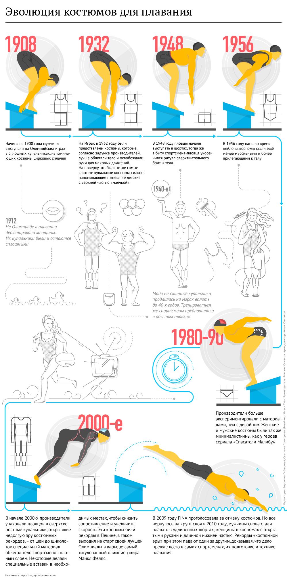 Эволюция костюмов для плавания